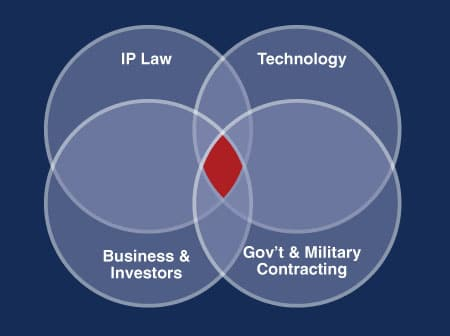 Intersection of business, law and technology